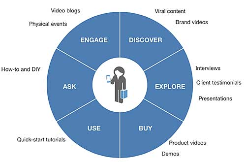 Types Of Videos At Different Stages Of The Customer Journey