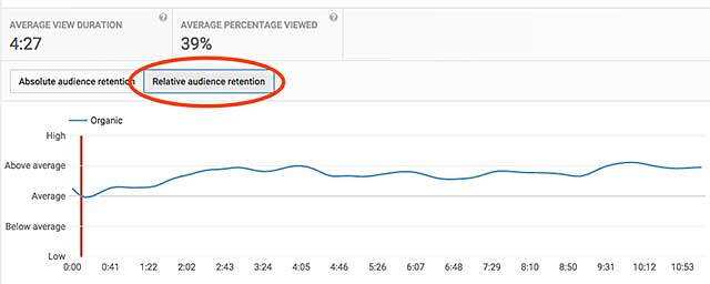 Figure 2. Audience retention compared to other YouTube videos of similar length.