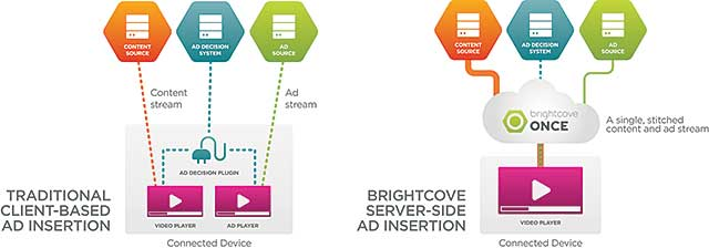 rightcove's server-side ad insertion SSAI solution, Lift (formerly called Once, as shown in this diagram), delivers streams to the hundreds of Android and iOS devices from a single source.