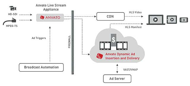 Anvato's Dynamic Ad Insertion and Delivery inserts ads between a live streaming appliance and an HLS manifest.