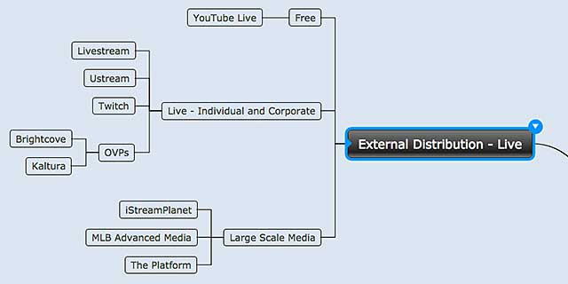 Figure 3. External distribution—live videos.