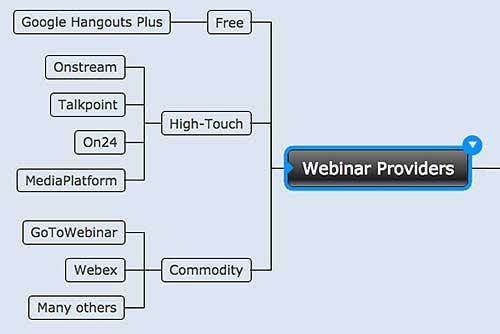Figure 5. Webinar providers
