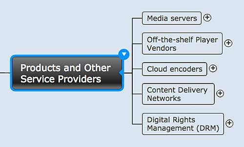 Figure 7. Components necessary to develop your own video distribution system.