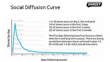 Unruly_Social_Diffusion