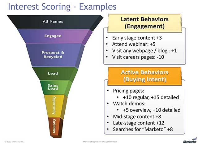 Figure 1.Marketo's visionof interest scoring through the sales funnel, from a presentation on the Marketo website